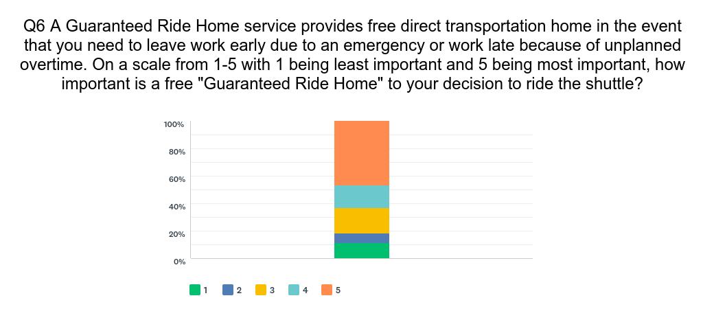 Commute survey result
